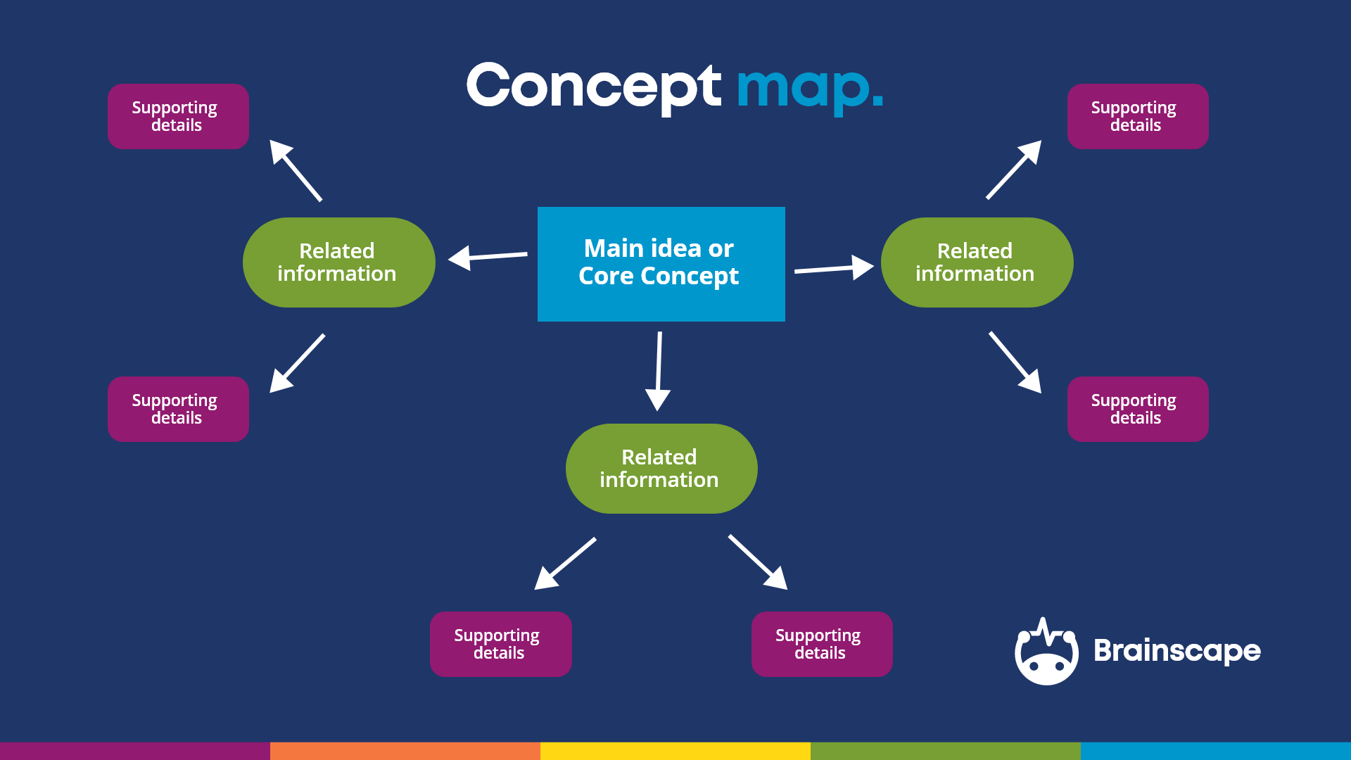 concept map template example