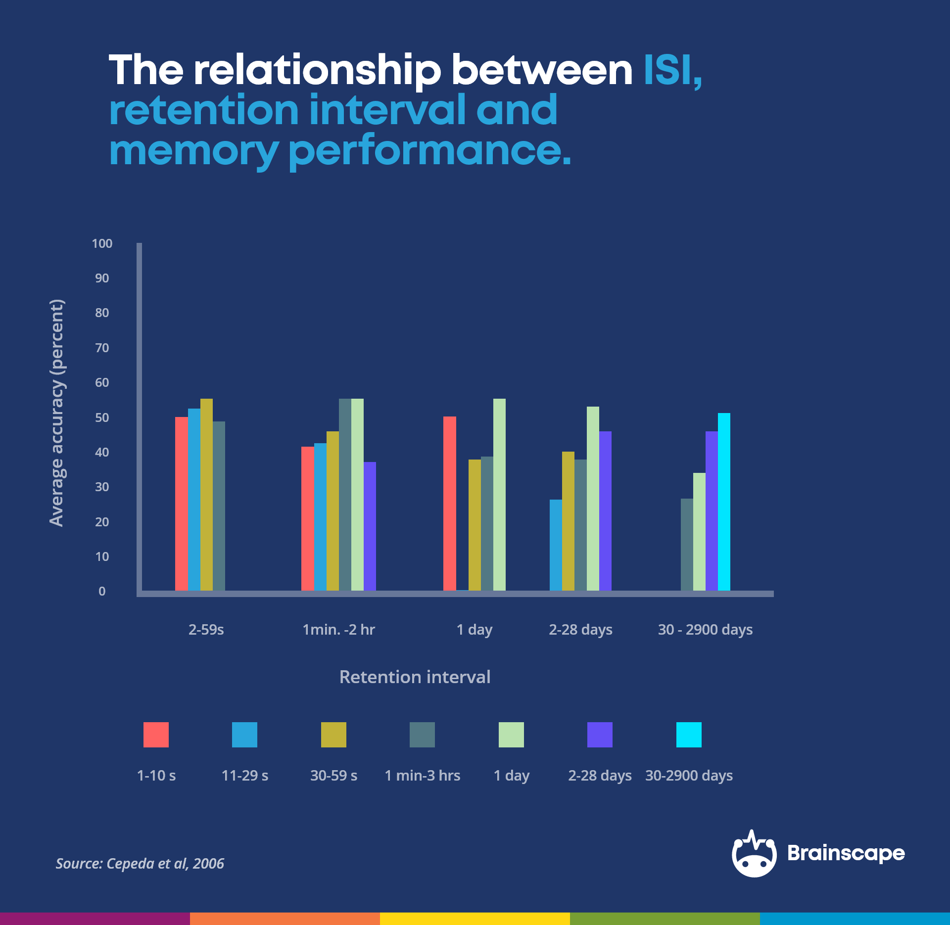 inter-study interval memory performance ISI cepeda 2006