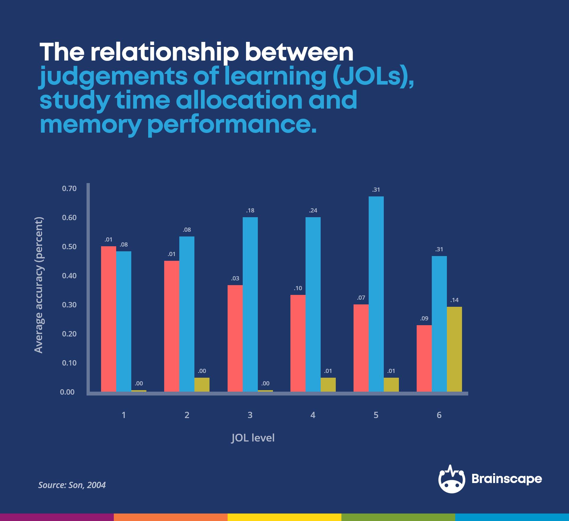 JOL study time allocation son 2004