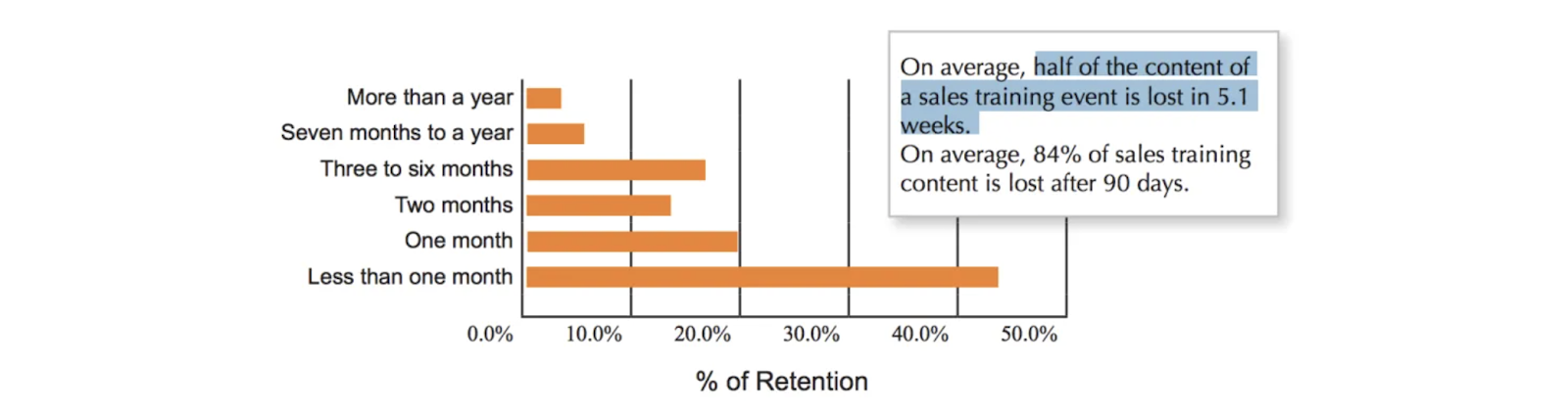 Employee retention graph