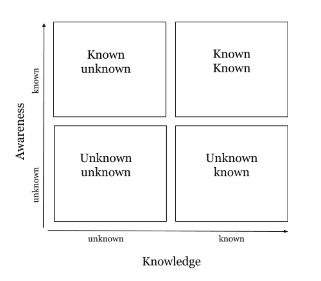 table of known unknowns helps learn faster