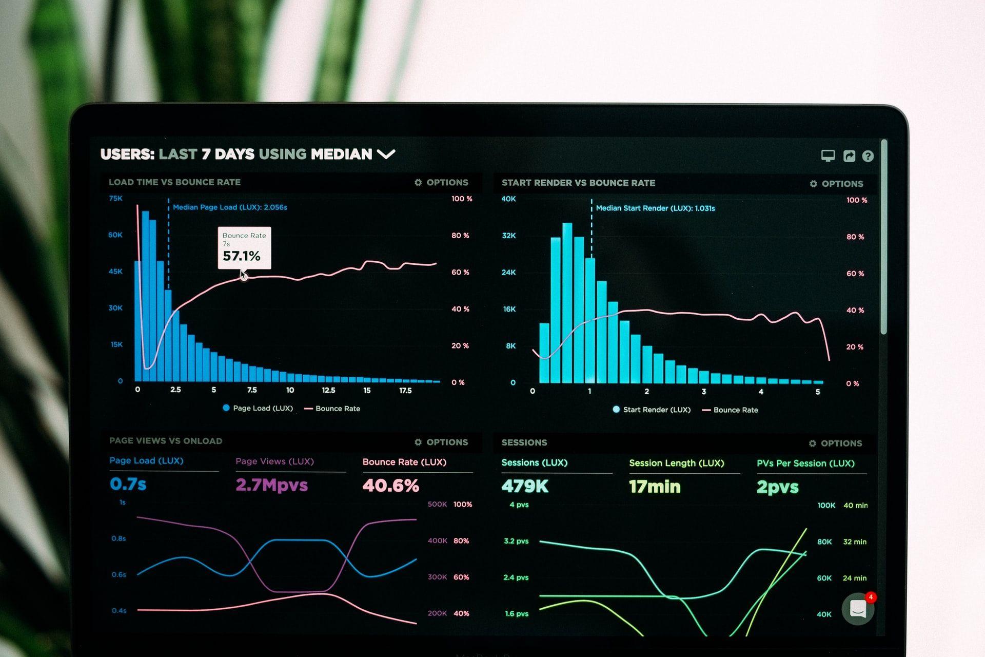 mlearning analytics graphs