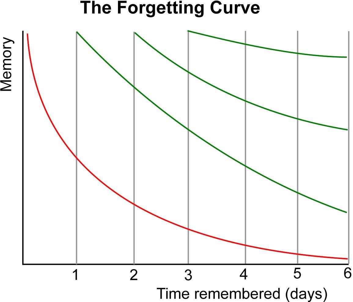 Ebbinghause Forgetting Curve; NCLEX study plan
