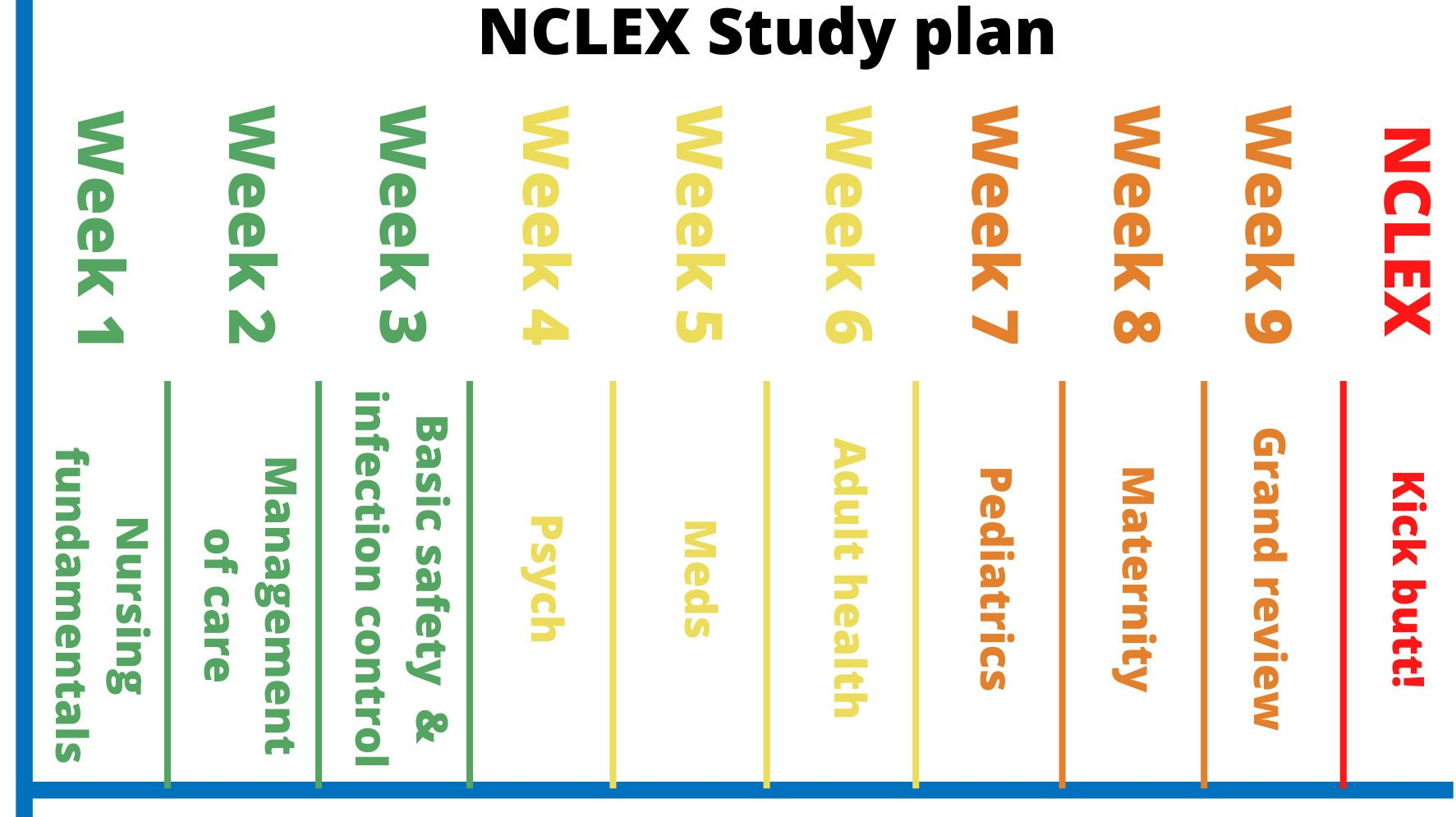 Your NCLEX study plan by Brainscape