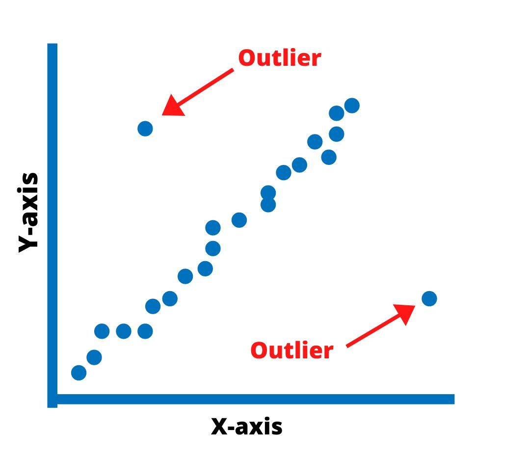 Graph; Select all that apply NCLEX questions