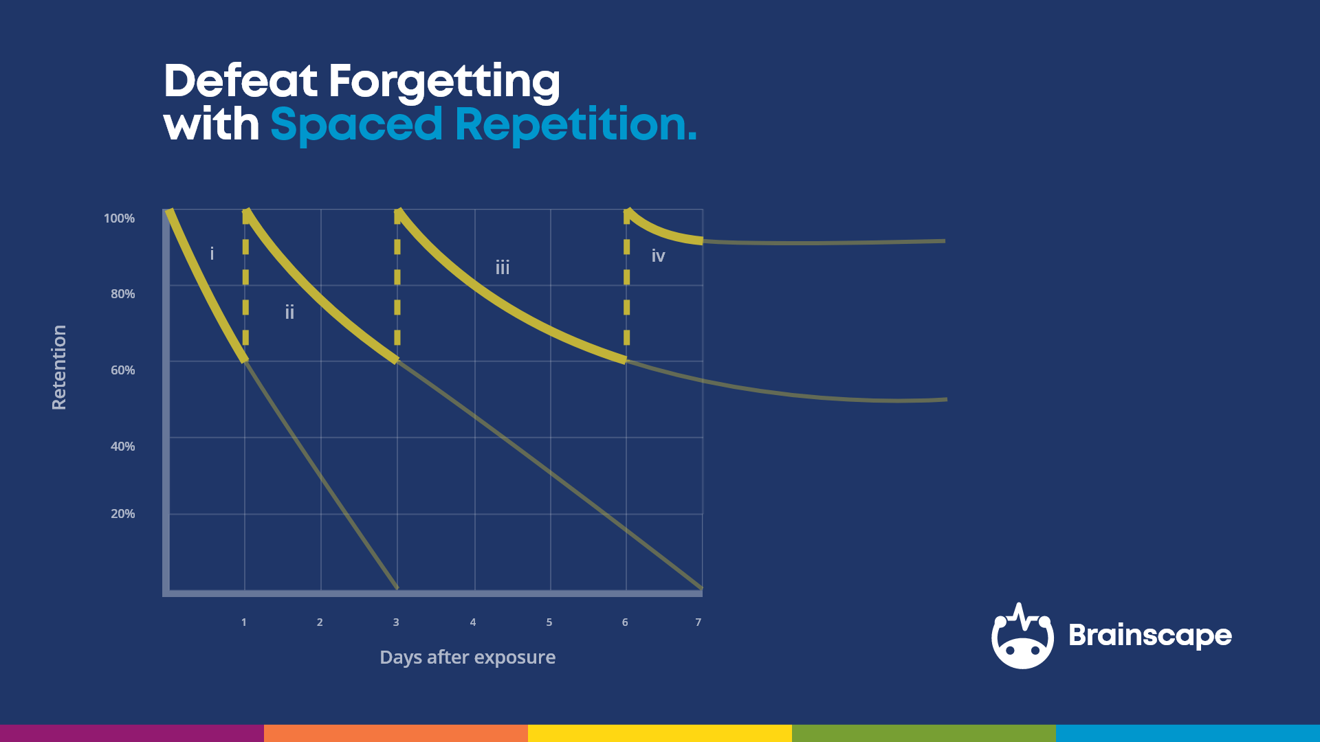 Spaced repetition defeats forgetting graphic