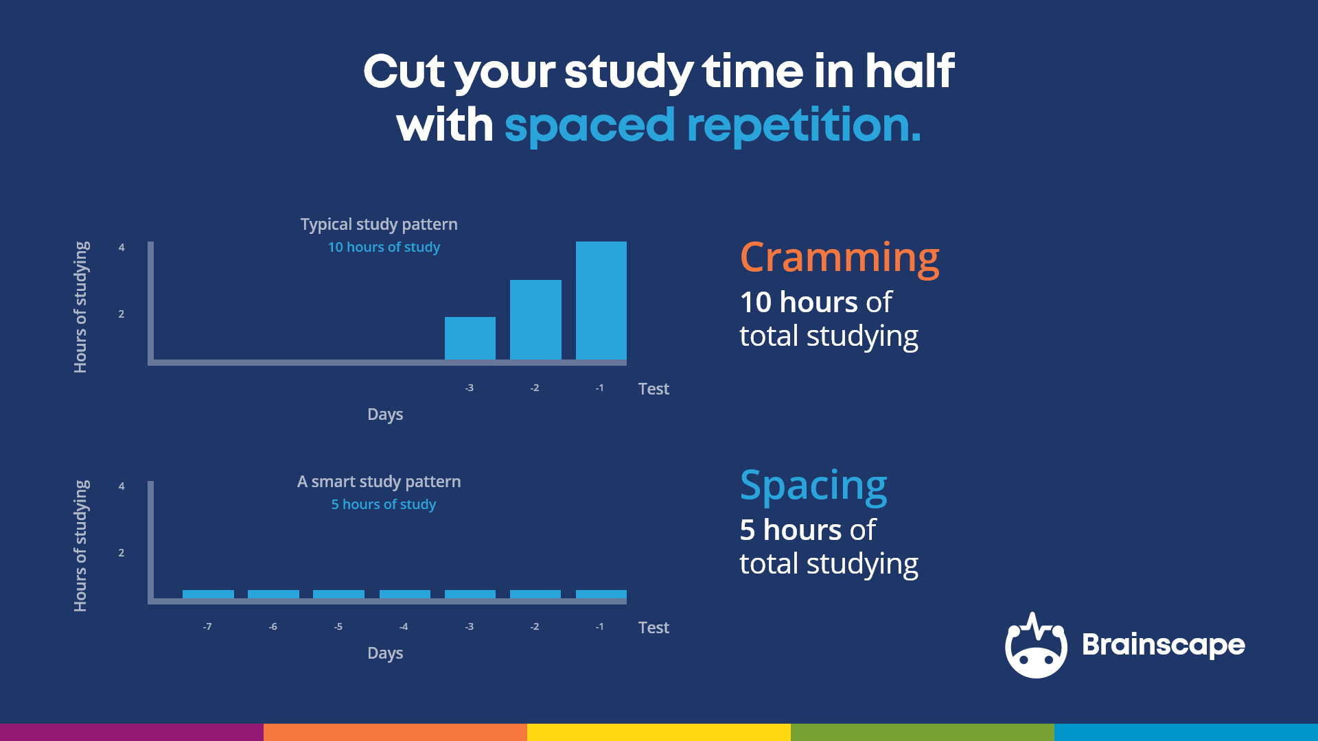 Spaced repetition cuts study time in half graphic