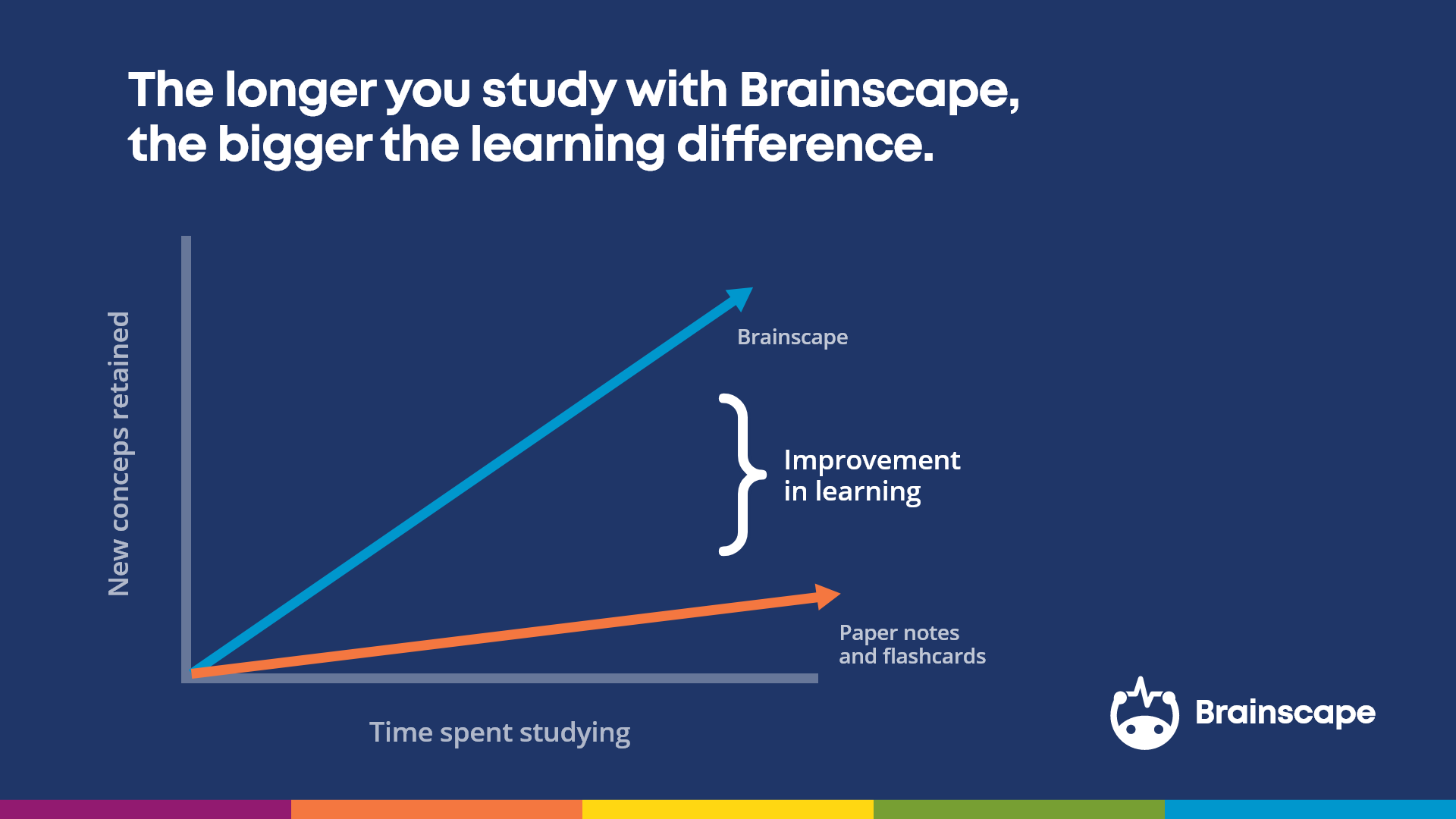 Memory retention over time with Brainscape